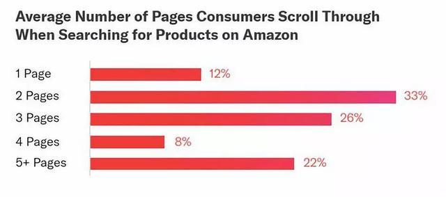 亚马逊卖家如何快速提升关键词的排名