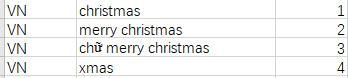 2019圣诞关键词流量表(Shopee)